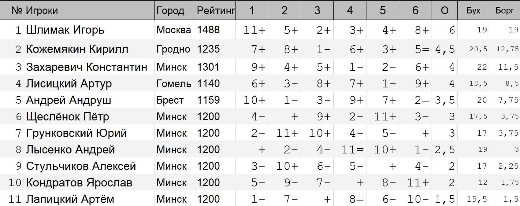 Итоговая таблица ОЧБ'19