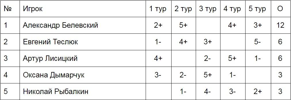 Таблица турнира ОЧУ'19